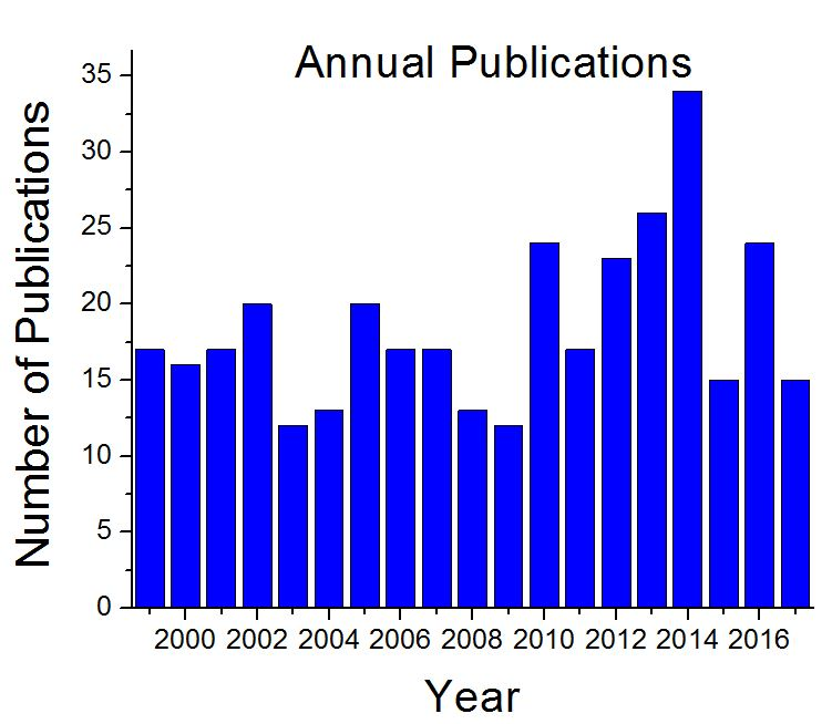 El-Sayed annual publication bar graph